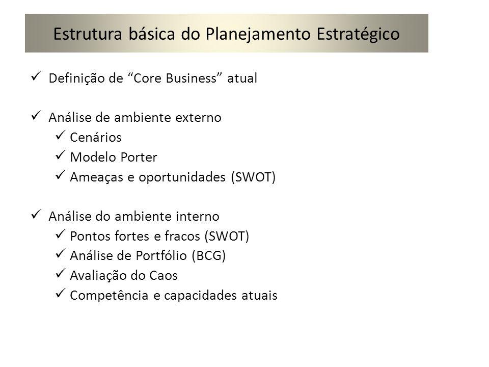 Estrutura básica do Planejamento Estratégico