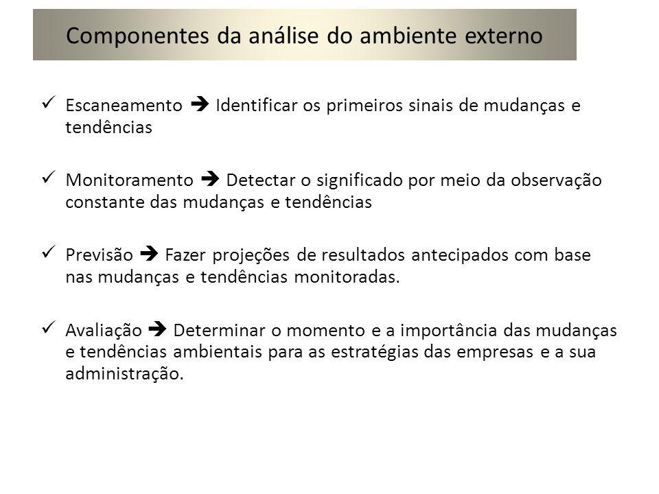 Componentes da análise do ambiente externo