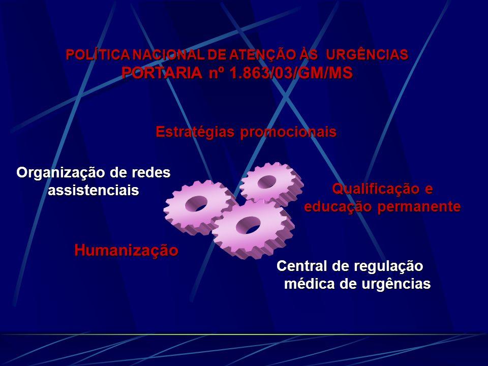 PORTARIA nº 1.863/03/GM/MS Humanização Estratégias promocionais
