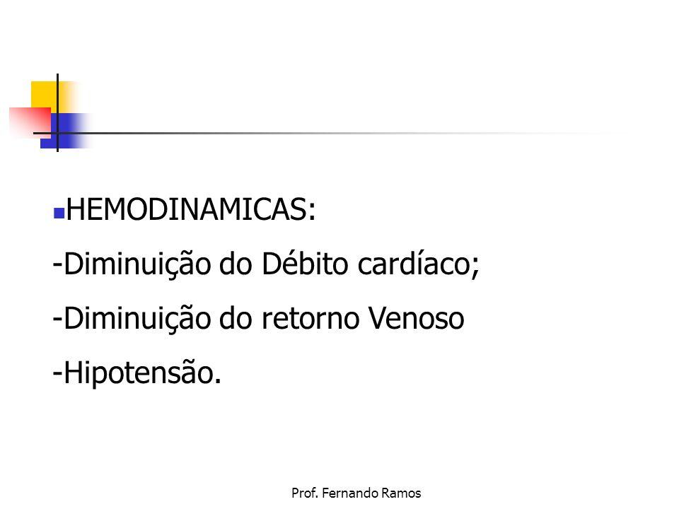-Diminuição do Débito cardíaco; -Diminuição do retorno Venoso