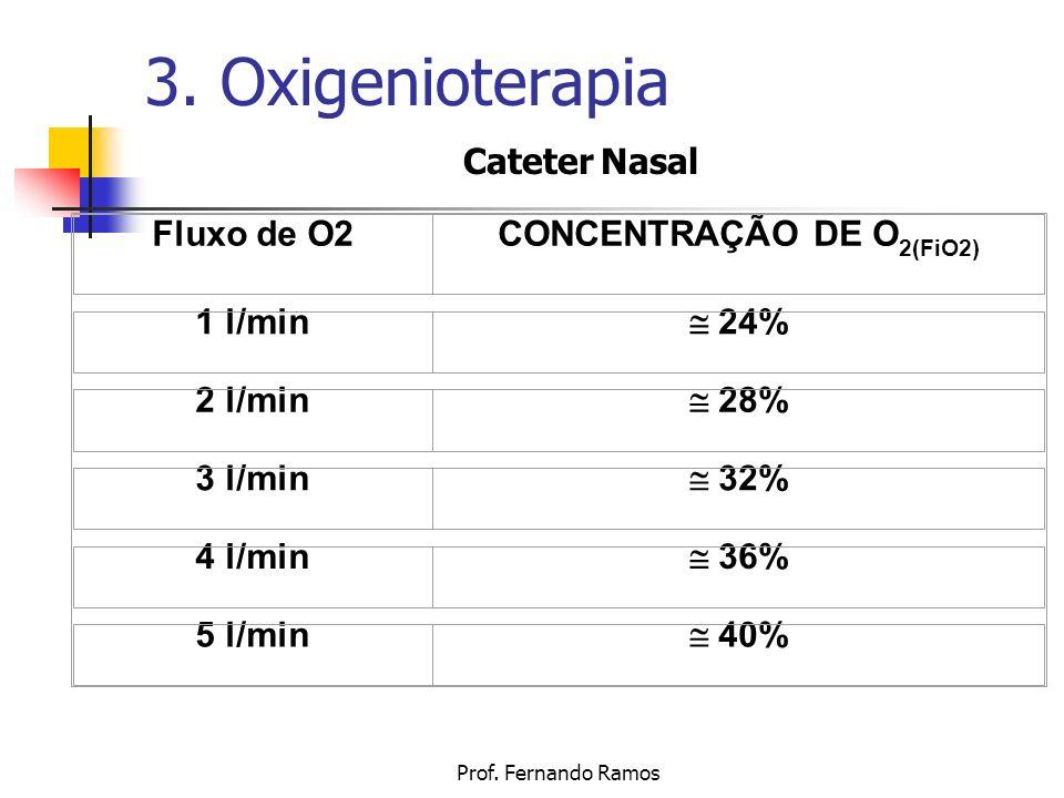 CONCENTRAÇÃO DE O2(FiO2)