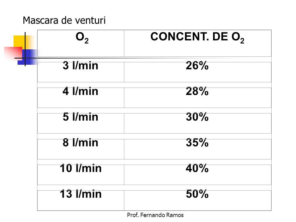 O2 CONCENT. DE O2 3 l/min 26% 4 l/min 28% 5 l/min 30% 8 l/min 35%