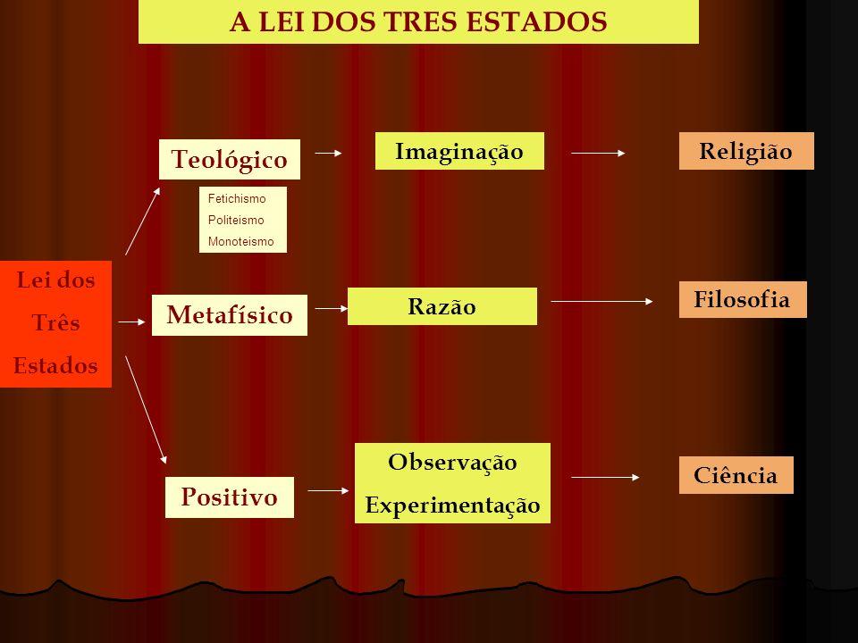 A LEI DOS TRES ESTADOS Teológico Metafísico Positivo Imaginação