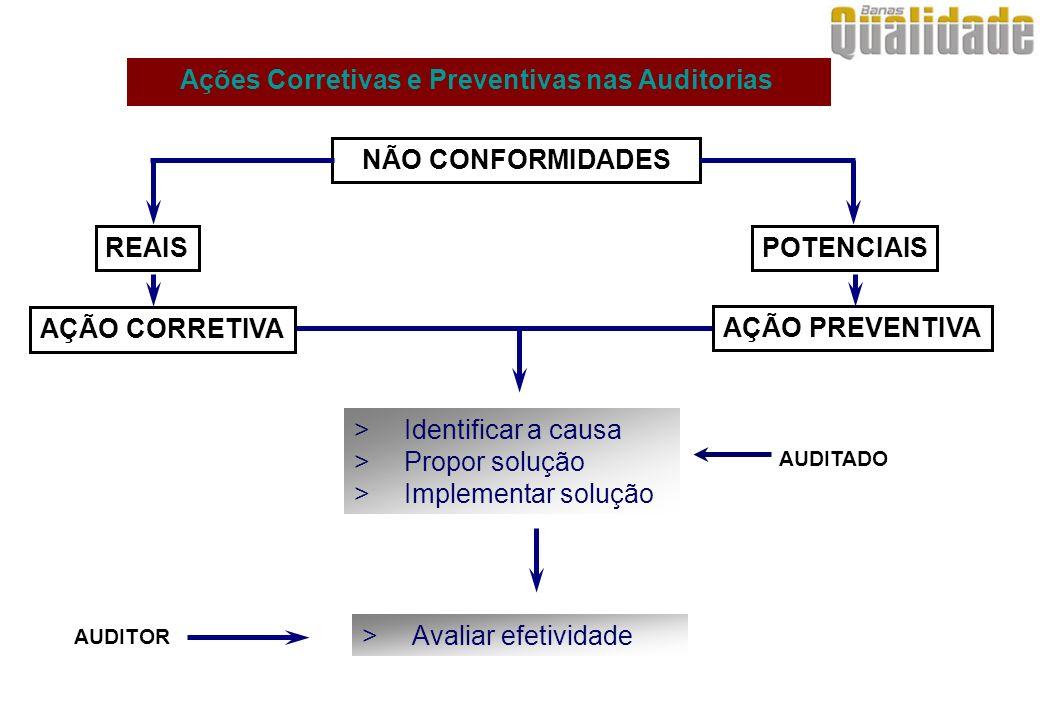 Ações Corretivas e Preventivas nas Auditorias