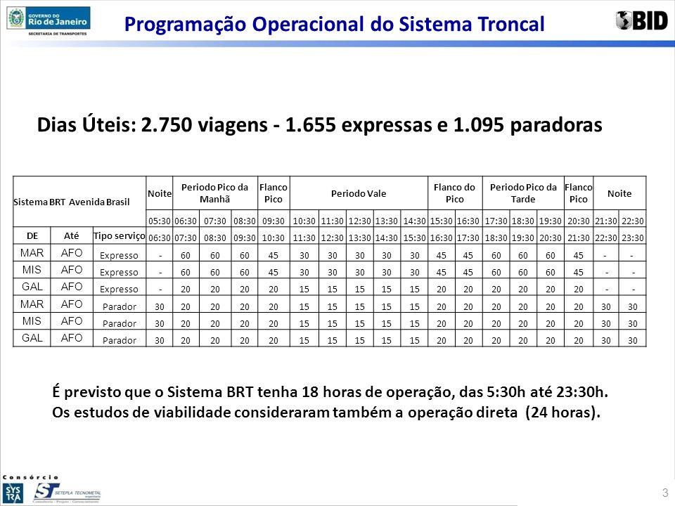 Programação Operacional do Sistema Troncal