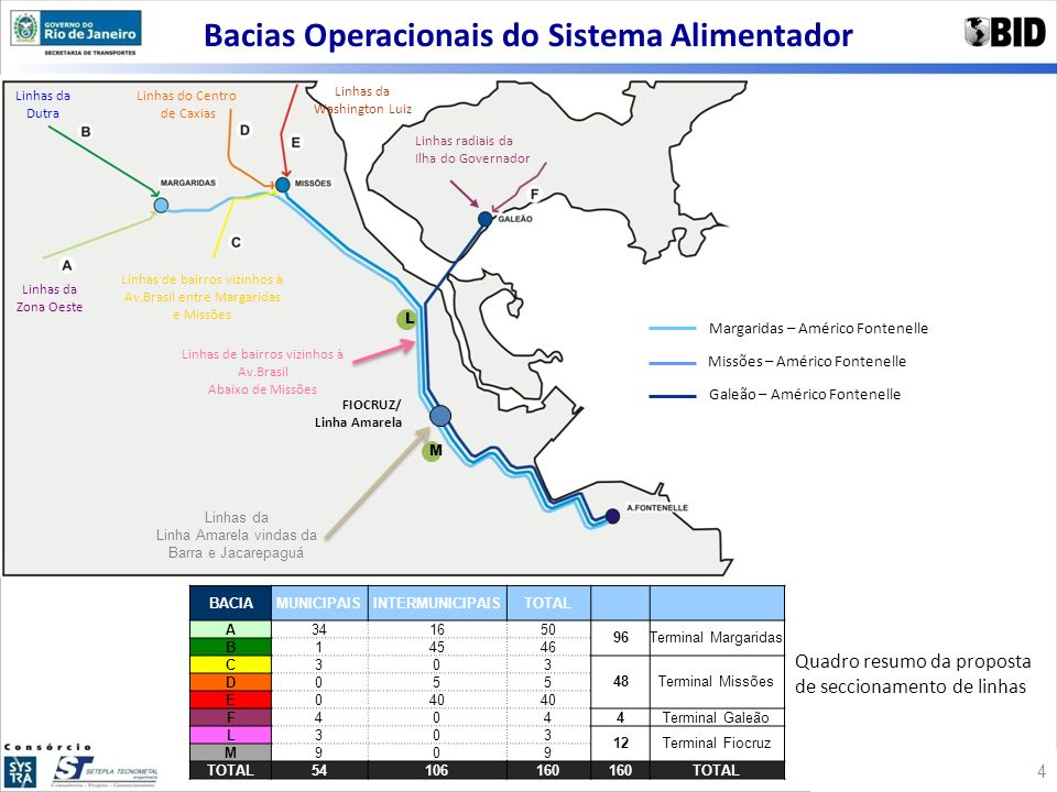Bacias Operacionais do Sistema Alimentador