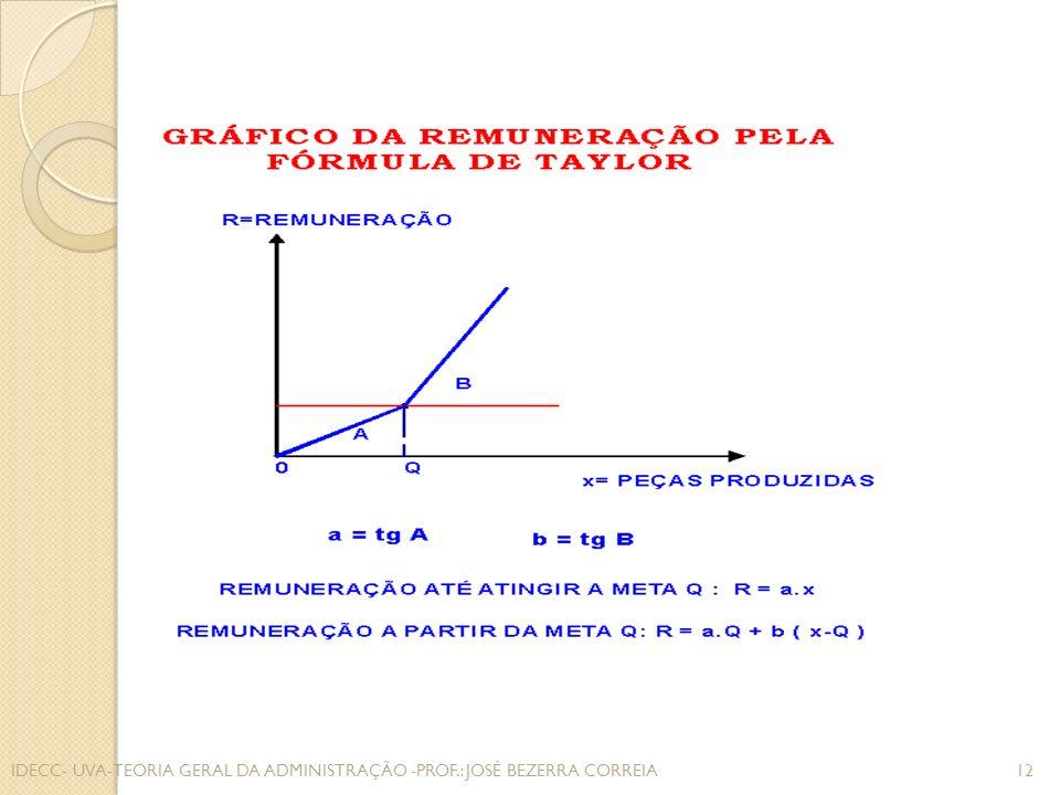 IDECC- UVA-TEORIA GERAL DA ADMINISTRAÇÃO -PROF.: JOSÉ BEZERRA CORREIA