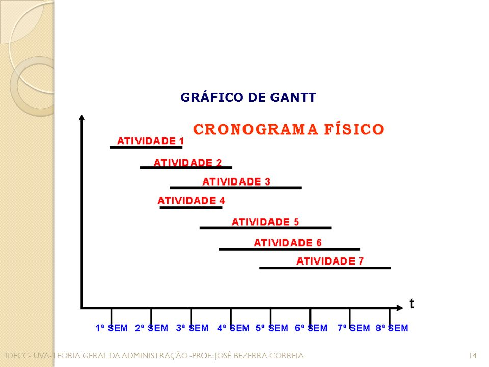 GRÁFICO DE GANTT IDECC- UVA-TEORIA GERAL DA ADMINISTRAÇÃO -PROF.: JOSÉ BEZERRA CORREIA