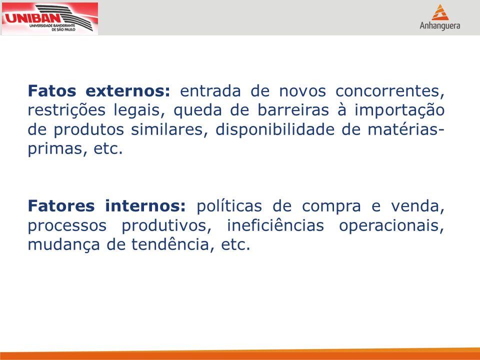 Fatos externos: entrada de novos concorrentes, restrições legais, queda de barreiras à importação de produtos similares, disponibilidade de matérias-primas, etc.