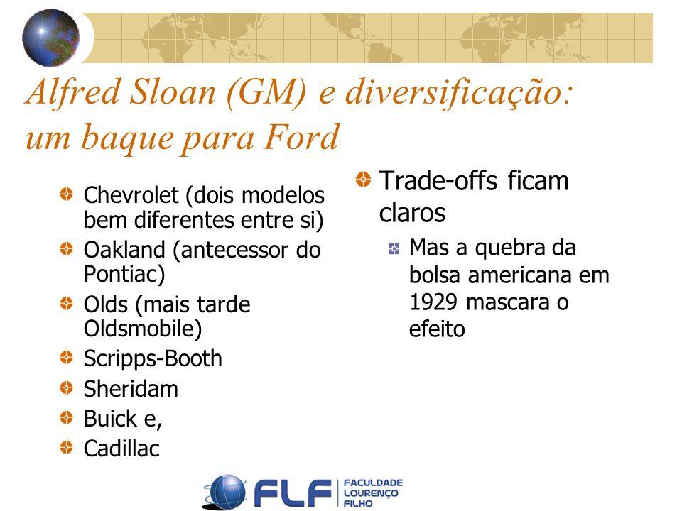 Alfred Sloan (GM) e diversificação: um baque para Ford