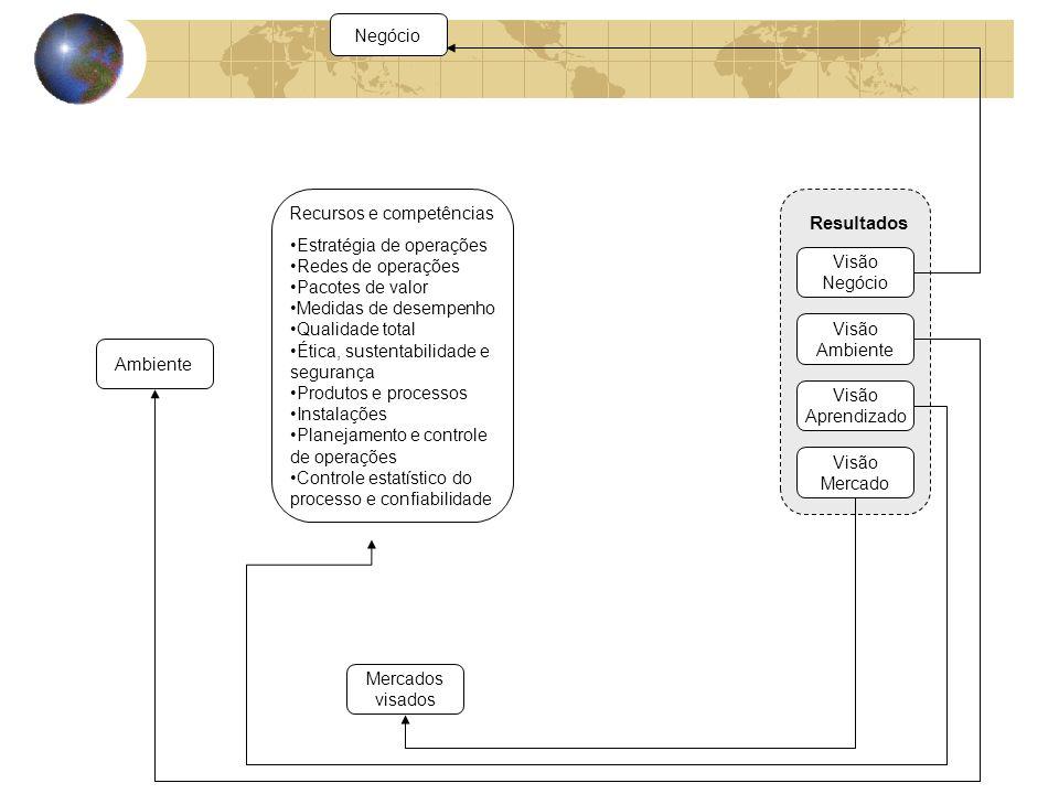 Recursos e competências