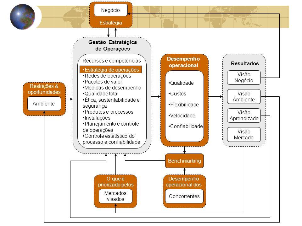 Gestão Estratégica de Operações Desempenho operacional
