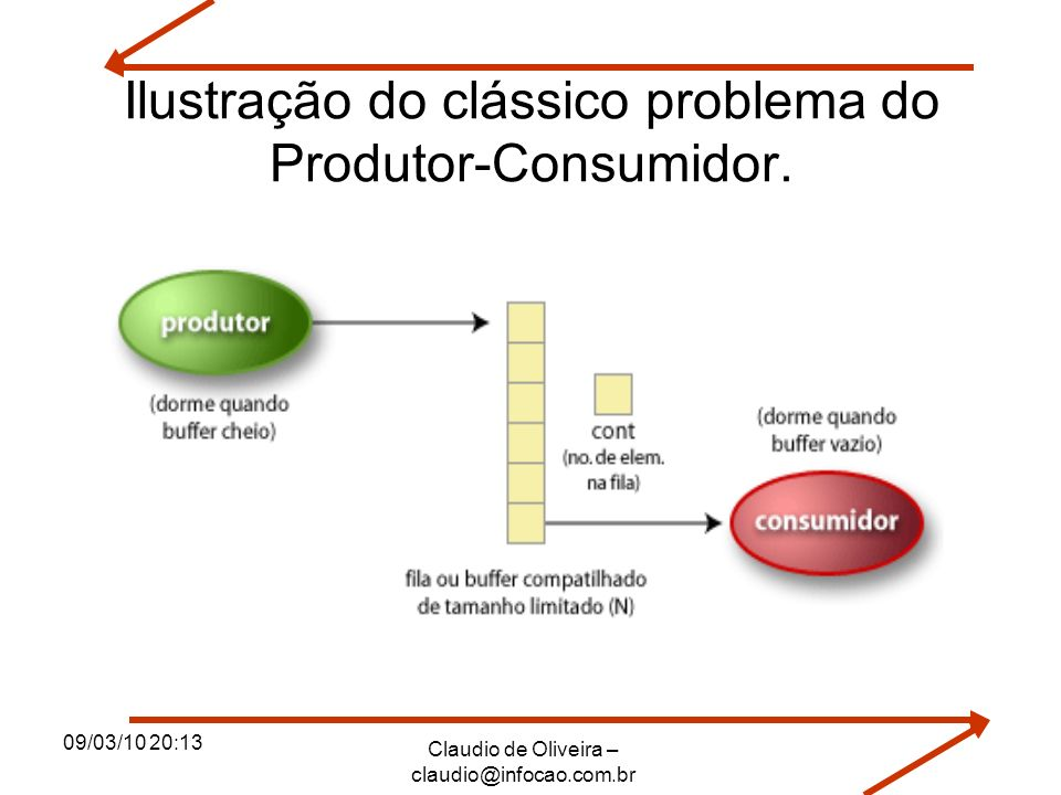 Ilustração do clássico problema do Produtor-Consumidor.