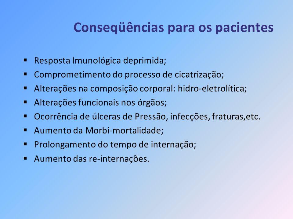 Conseqüências para os pacientes