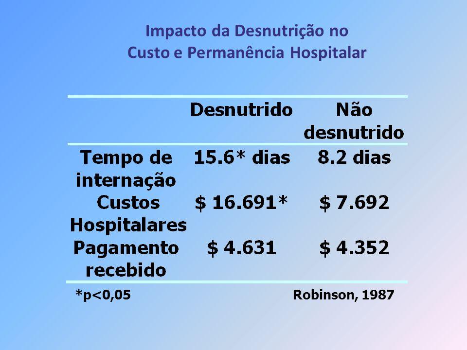 Impacto da Desnutrição no Custo e Permanência Hospitalar