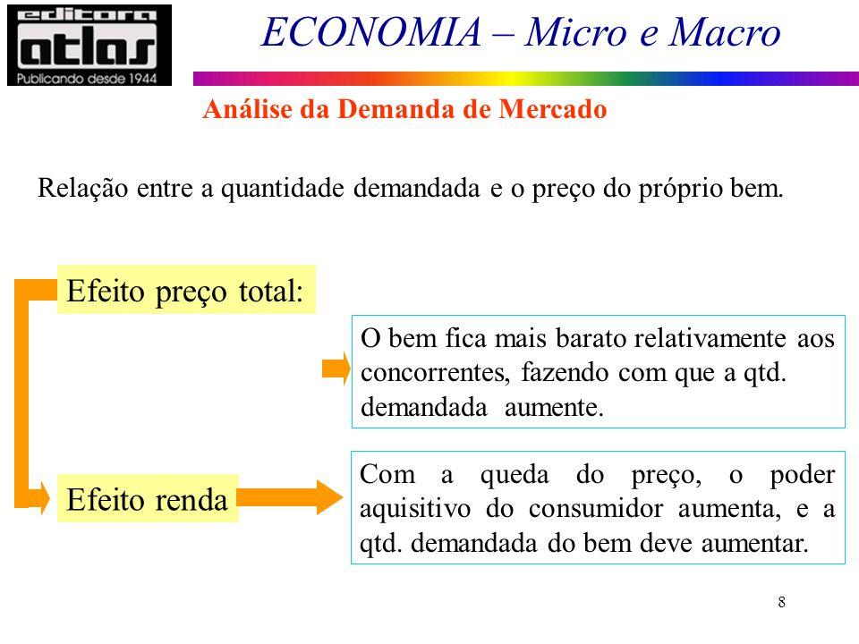 Efeito preço total: Efeito renda Análise da Demanda de Mercado