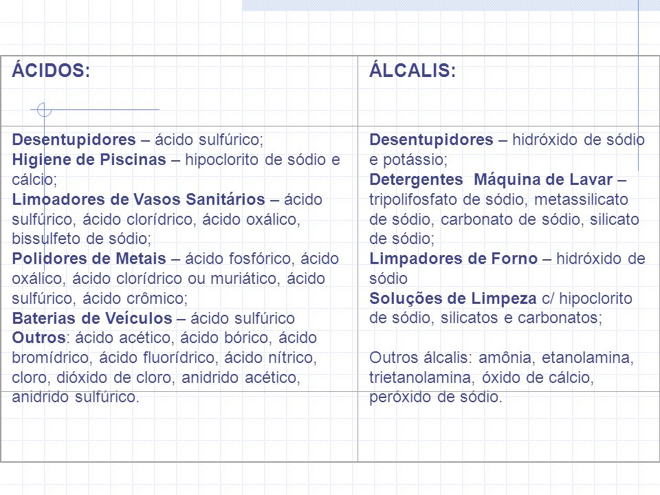 ÁCIDOS: ÁLCALIS: Desentupidores – ácido sulfúrico;