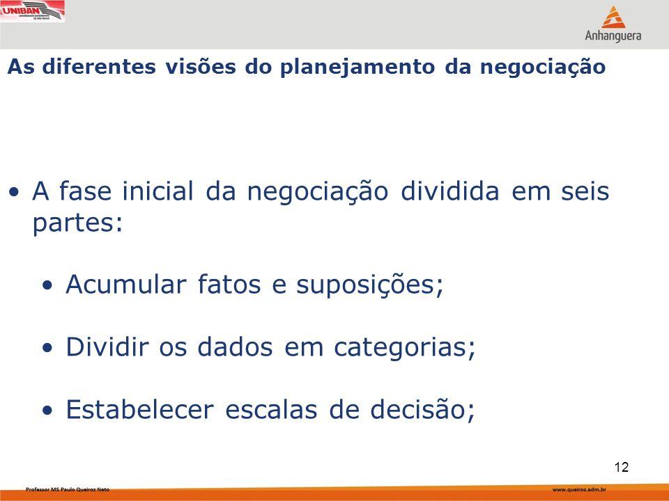 A fase inicial da negociação dividida em seis partes: