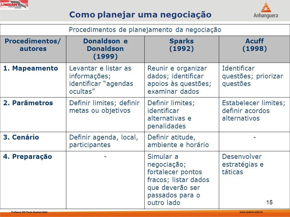Como planejar uma negociação Procedimentos/ autores