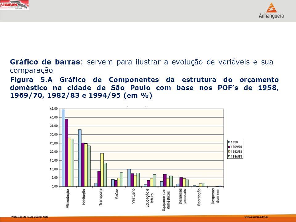Gráfico de barras: servem para ilustrar a evolução de variáveis e sua comparação