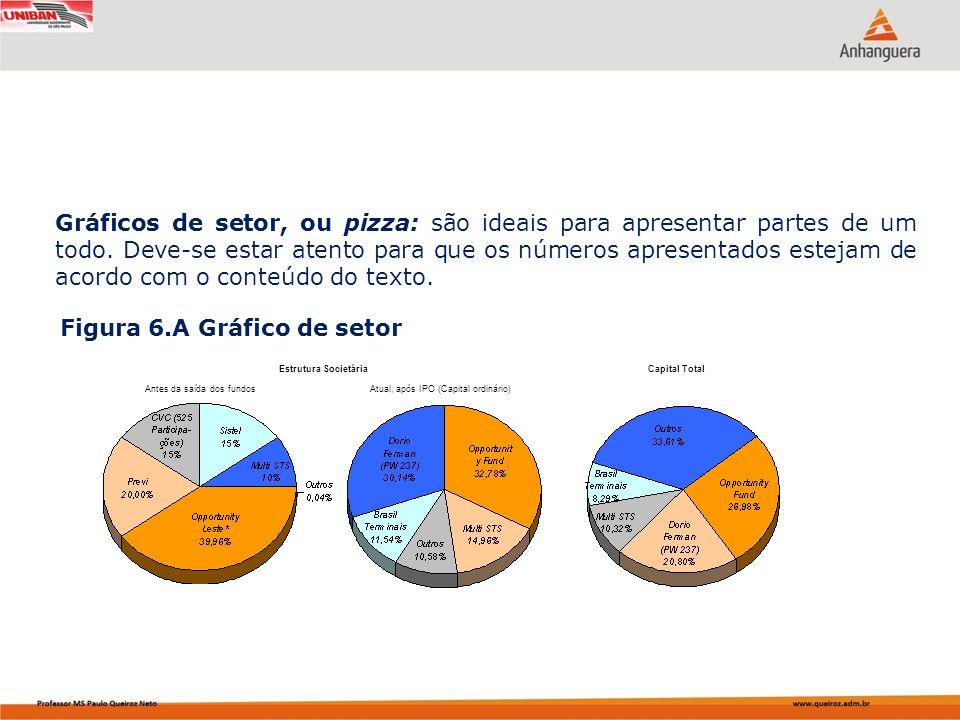Figura 6.A Gráfico de setor