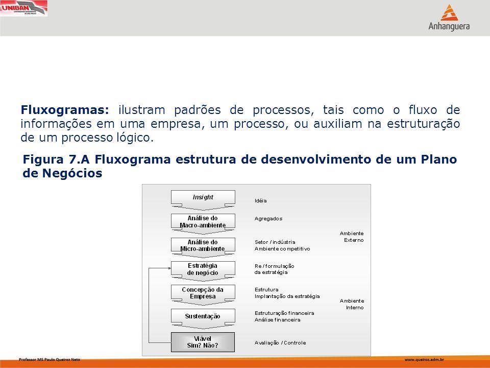Fluxogramas: ilustram padrões de processos, tais como o fluxo de informações em uma empresa, um processo, ou auxiliam na estruturação de um processo lógico.