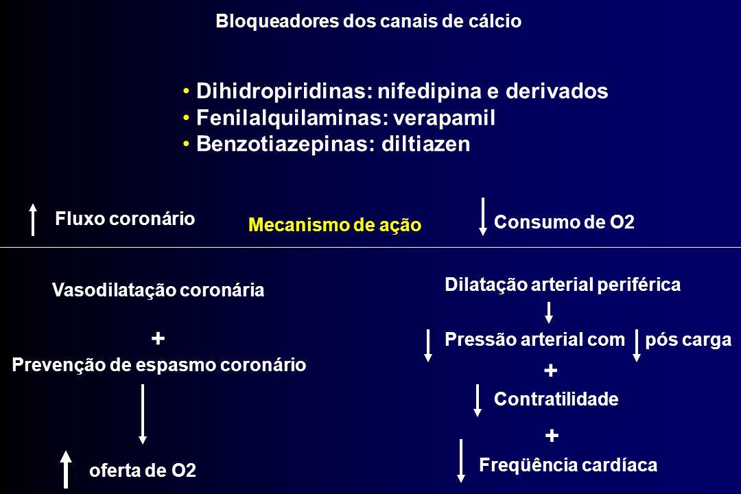 Vasodilatação coronária Prevenção de espasmo coronário