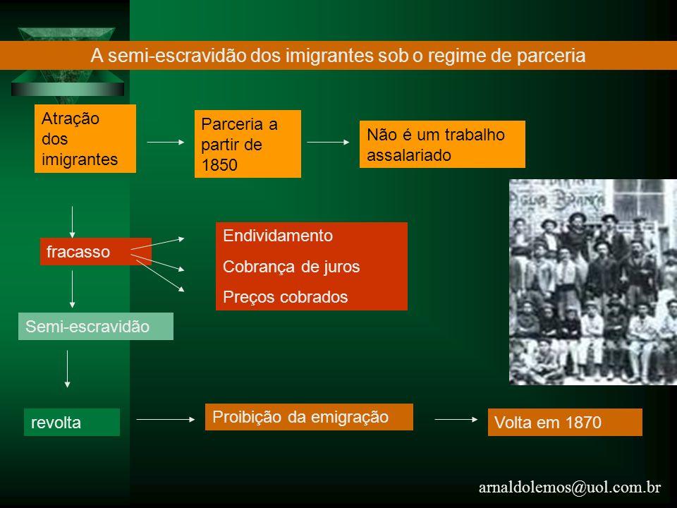 A semi-escravidão dos imigrantes sob o regime de parceria
