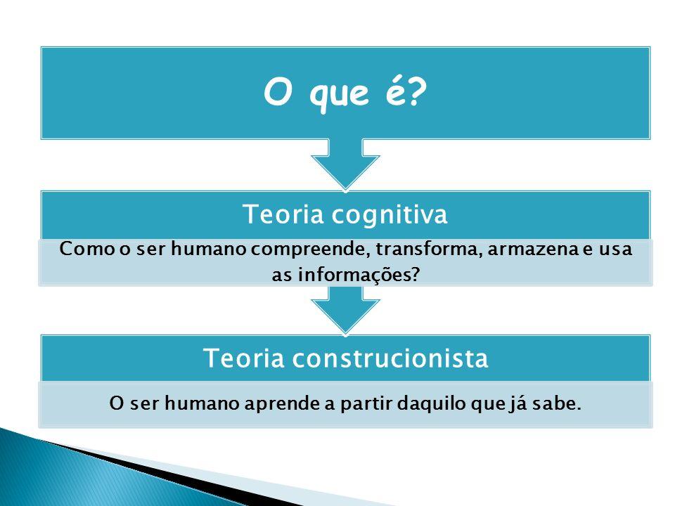 O que é Teoria construcionista Teoria cognitiva