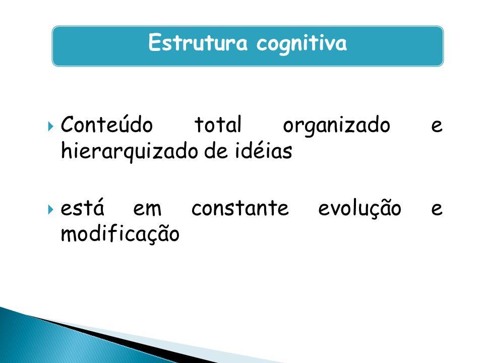 Estrutura cognitiva Conteúdo total organizado e hierarquizado de idéias.