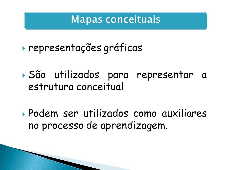 Mapas conceituais representações gráficas. São utilizados para representar a estrutura conceitual.
