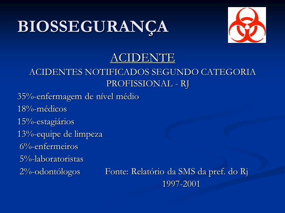 ACIDENTES NOTIFICADOS SEGUNDO CATEGORIA PROFISSIONAL - RJ