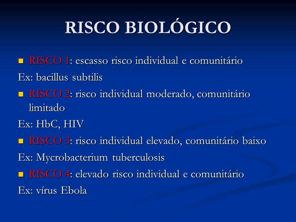RISCO BIOLÓGICO RISCO 1: escasso risco individual e comunitário