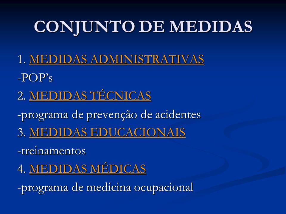 CONJUNTO DE MEDIDAS 1. MEDIDAS ADMINISTRATIVAS -POP's