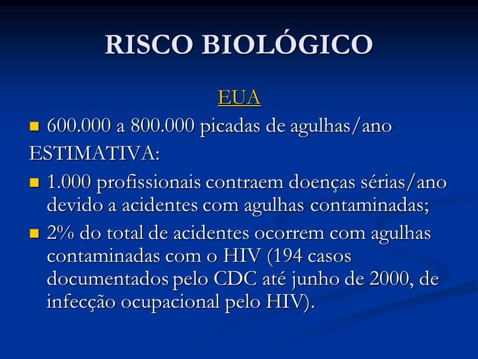 RISCO BIOLÓGICO EUA 600.000 a 800.000 picadas de agulhas/ano