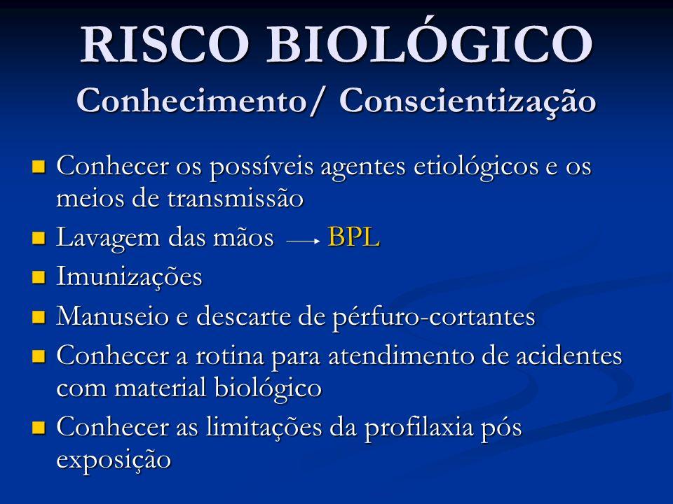 RISCO BIOLÓGICO Conhecimento/ Conscientização