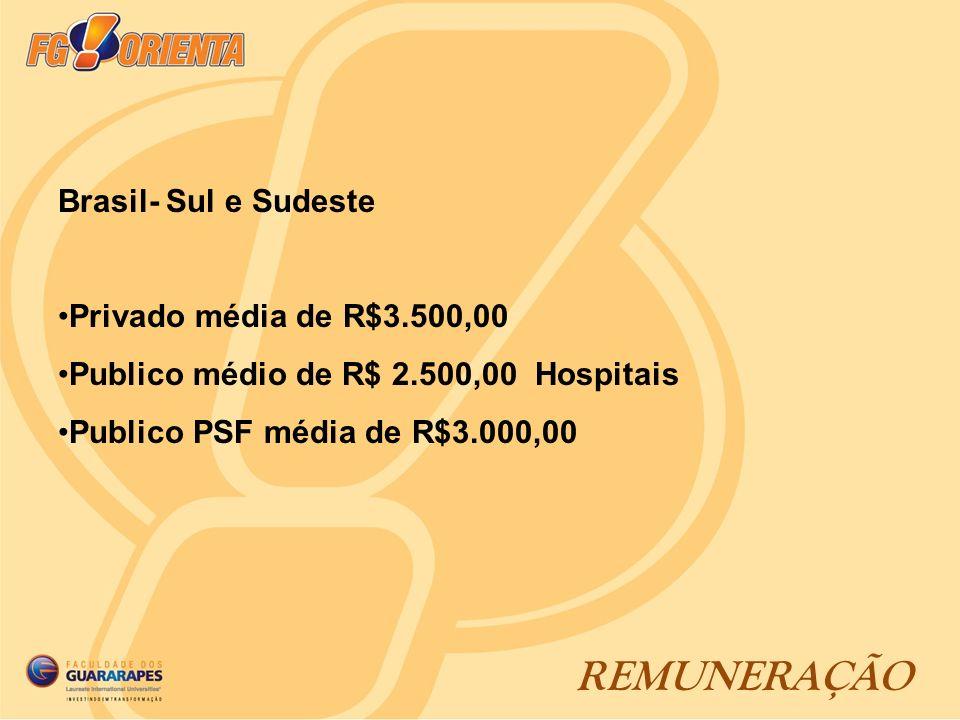 REMUNERAÇÃO Brasil- Sul e Sudeste Privado média de R$3.500,00