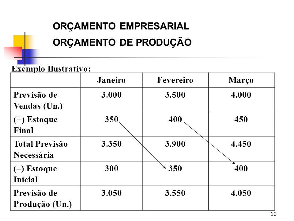 ORÇAMENTO EMPRESARIAL ORÇAMENTO DE PRODUÇÃO