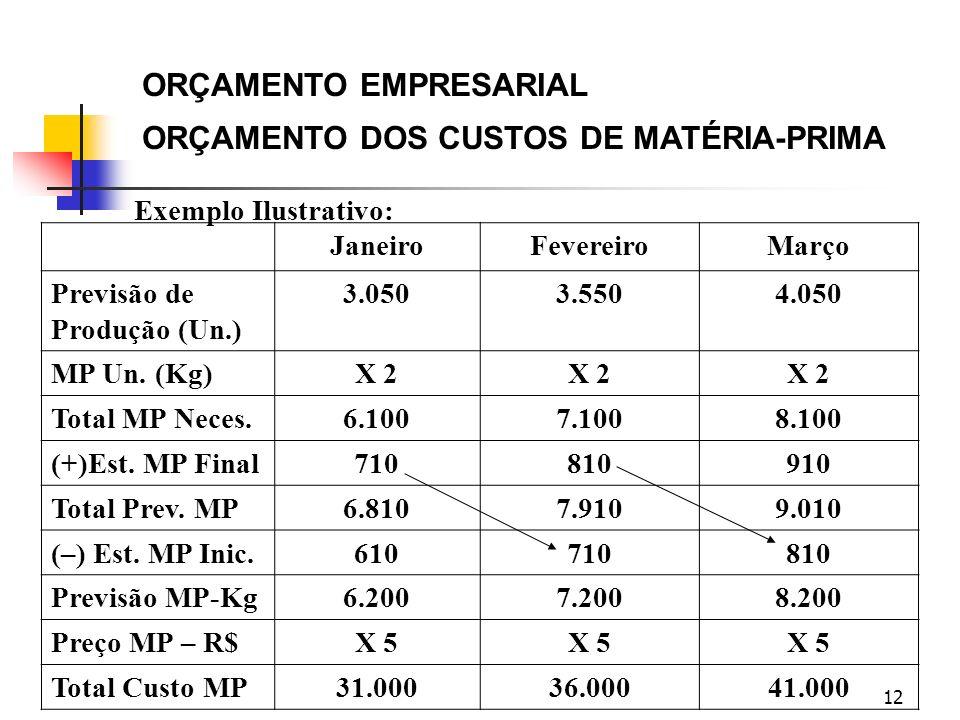 ORÇAMENTO EMPRESARIAL ORÇAMENTO DOS CUSTOS DE MATÉRIA-PRIMA