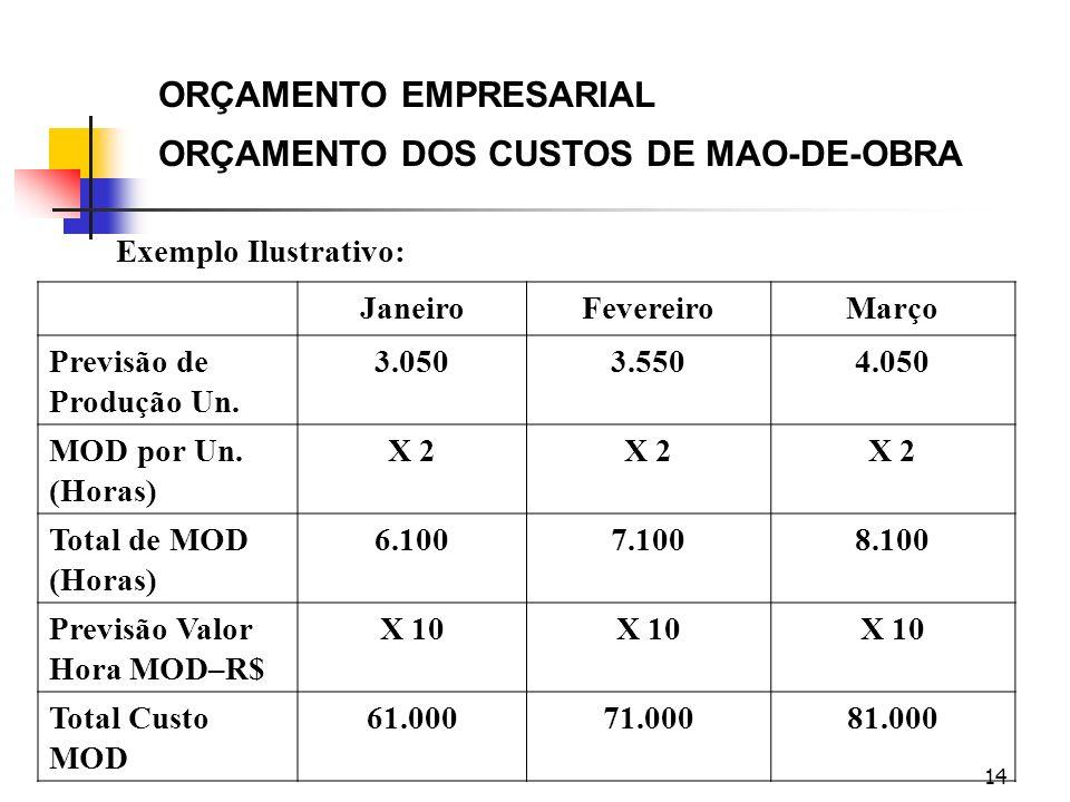 ORÇAMENTO EMPRESARIAL ORÇAMENTO DOS CUSTOS DE MAO-DE-OBRA