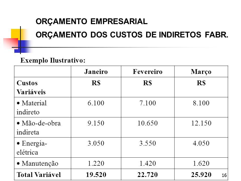 ORÇAMENTO EMPRESARIAL ORÇAMENTO DOS CUSTOS DE INDIRETOS FABR.