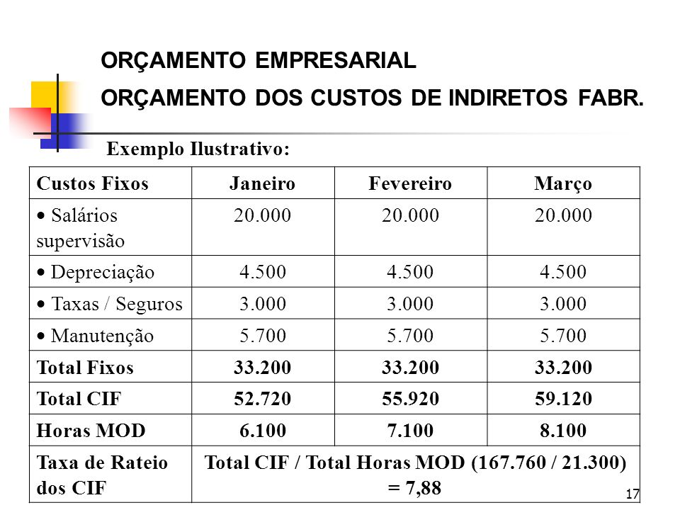 Total CIF / Total Horas MOD (167.760 / 21.300) = 7,88