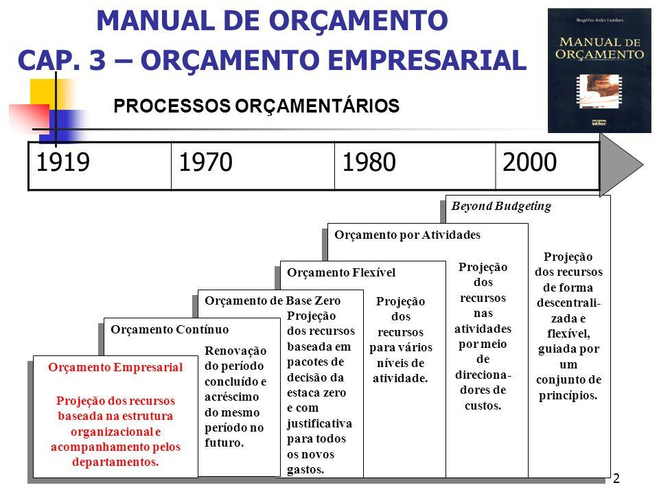 MANUAL DE ORÇAMENTO CAP. 3 – ORÇAMENTO EMPRESARIAL
