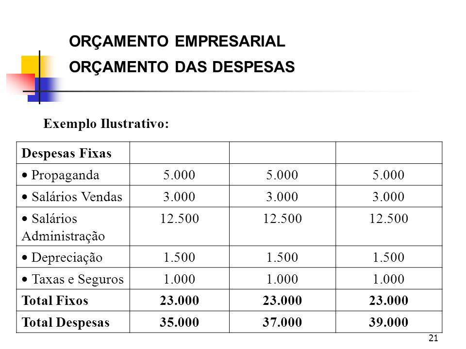 ORÇAMENTO EMPRESARIAL ORÇAMENTO DAS DESPESAS