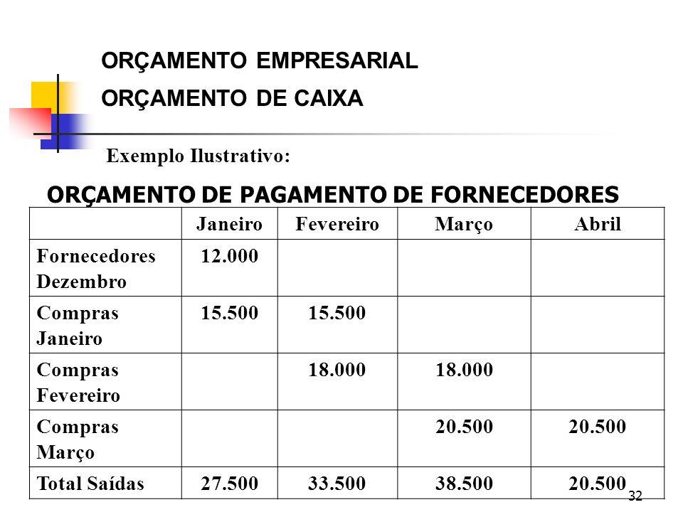 ORÇAMENTO EMPRESARIAL ORÇAMENTO DE CAIXA