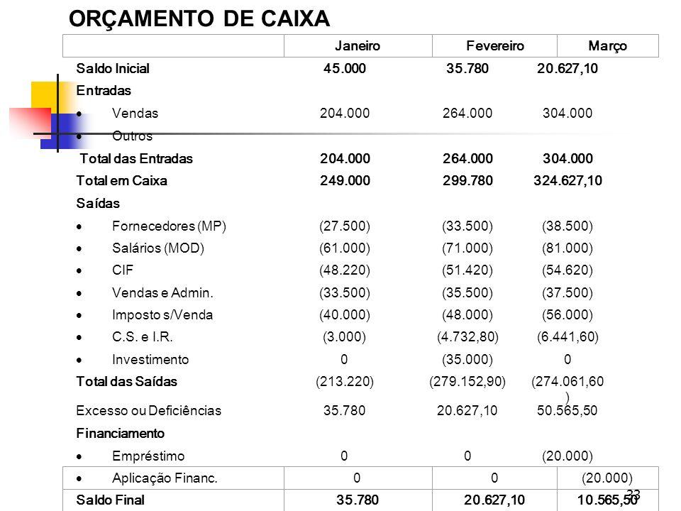 ORÇAMENTO DE CAIXA Saldo Inicial 45.000 35.780 20.627,10 Entradas
