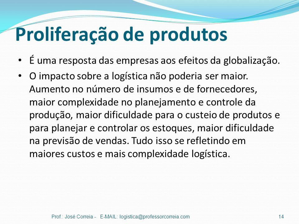 Proliferação de produtos