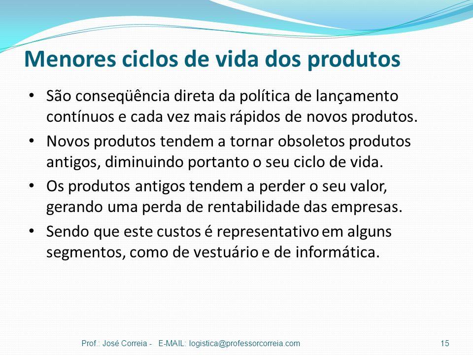 Menores ciclos de vida dos produtos