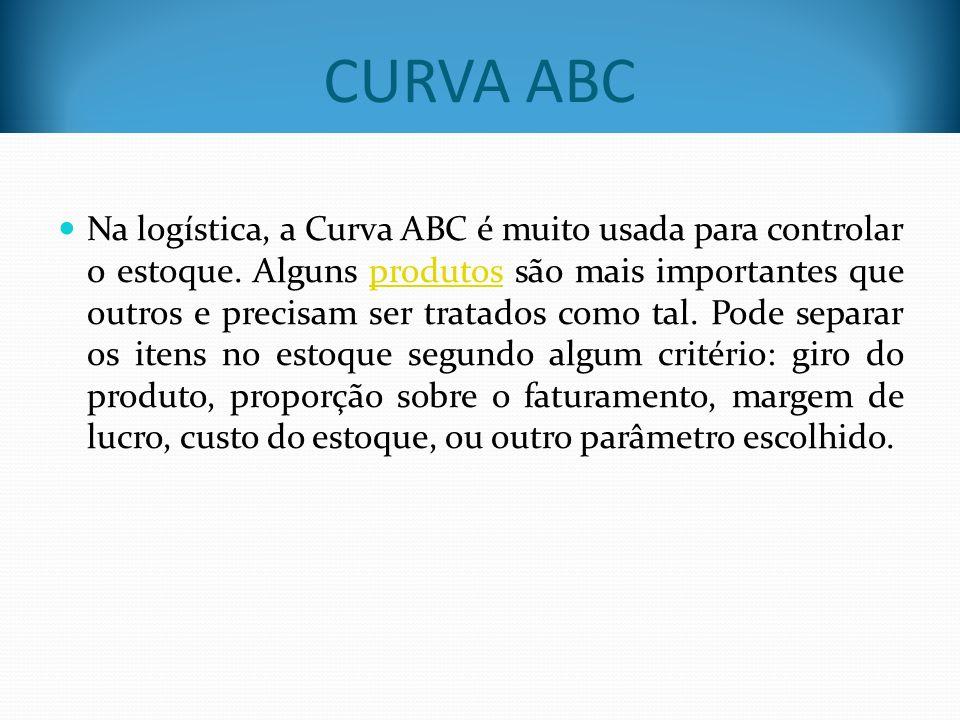 Onder utilizada a Classificação (ou Curva) ABC