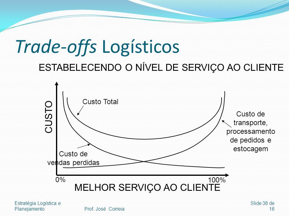 Trade-offs Logísticos